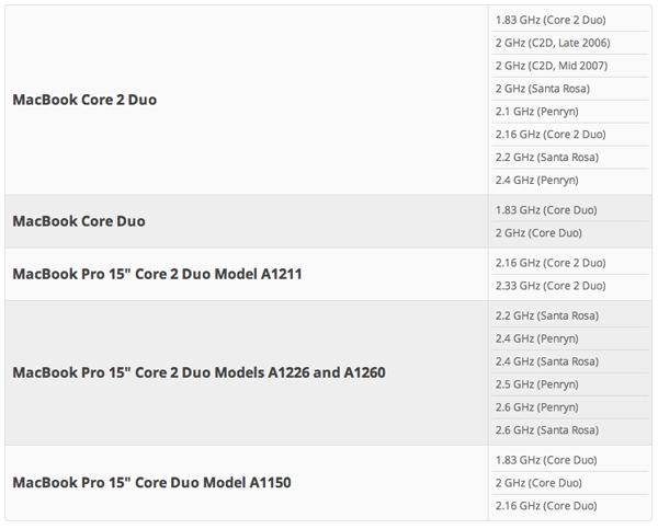 Tabla modelo Macbook compatibles con bahía disco duro iFixit