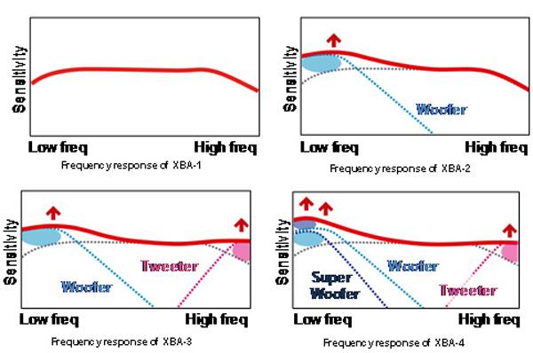 Respuesta de frecuencias XBA