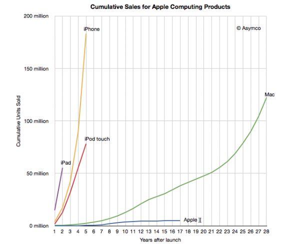 Gráfico de ventas de Apple